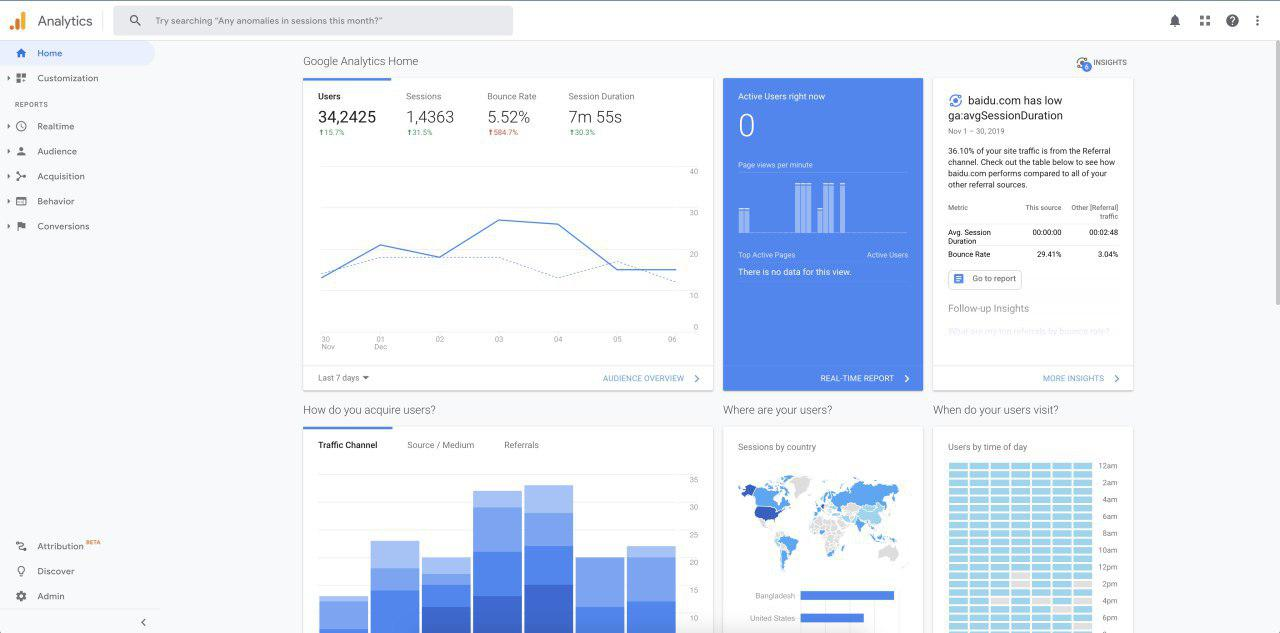 Google Analytics Dashboard. Using Google Analytics for WordPress